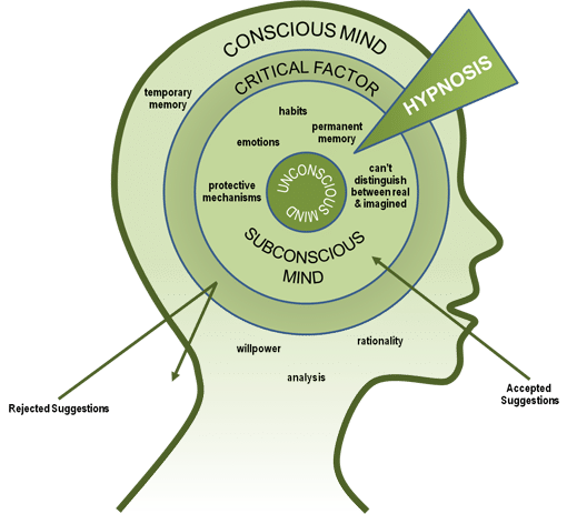 Diagram of clinical hypnosis. Hypnotherapy at Listening-Tree